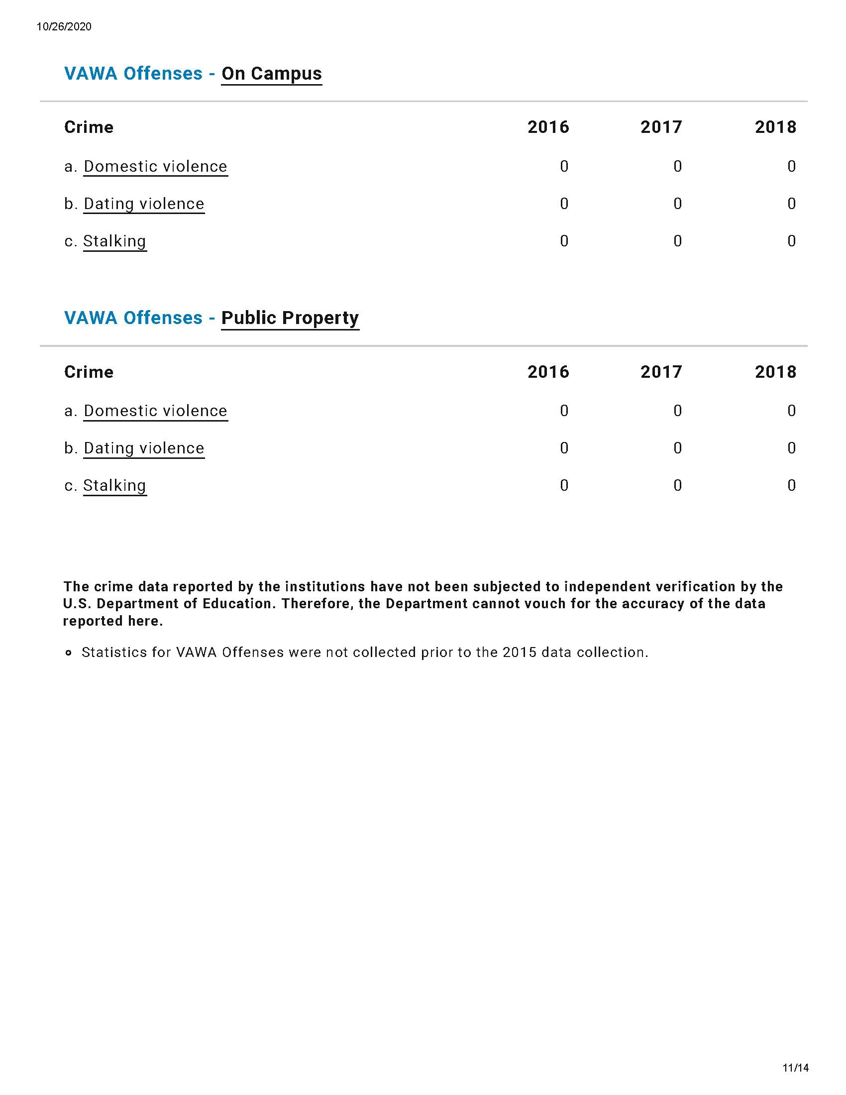Lakewood crime statistics saved 10 2020 Page 11