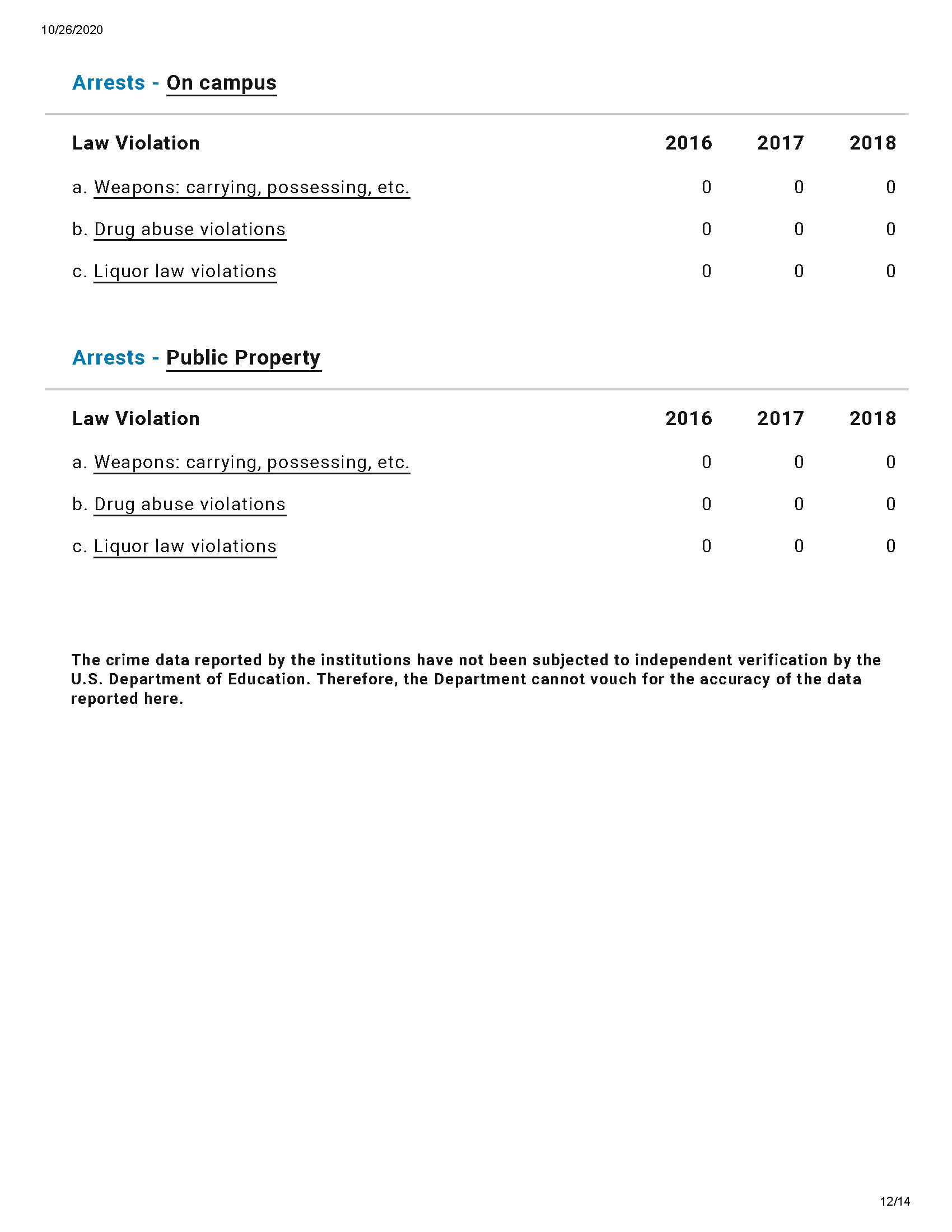 Lakewood crime statistics saved 10 2020 Page 12